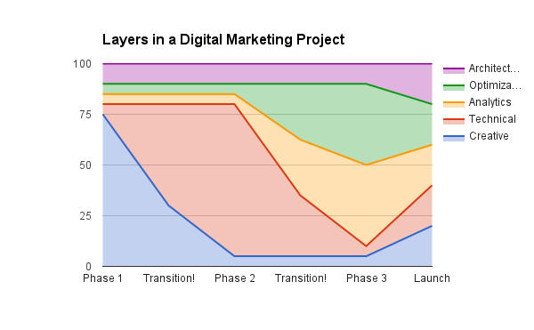 Digital Marketing Project Layers