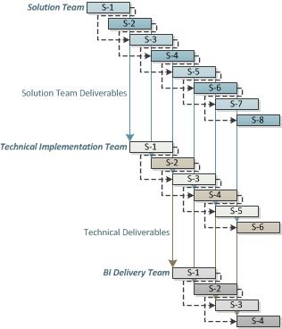 Iterative BI Team Interaction
