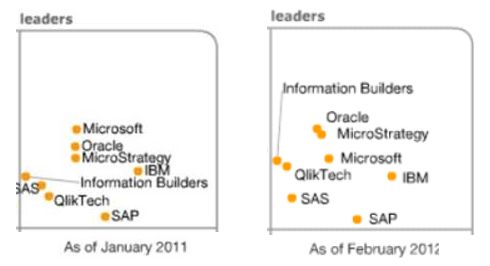 Magic Quadrant 2011_2012
