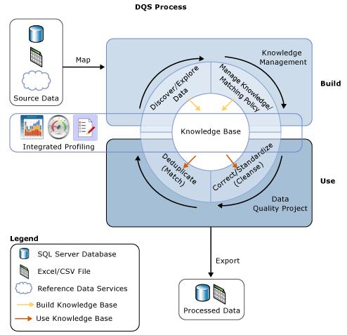 DQS_Process