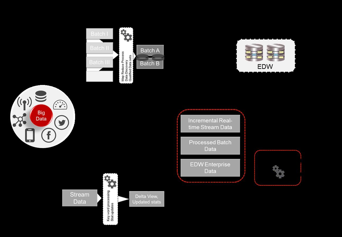 Lambda architecture for big data quick peek data analytics for Architecture big data