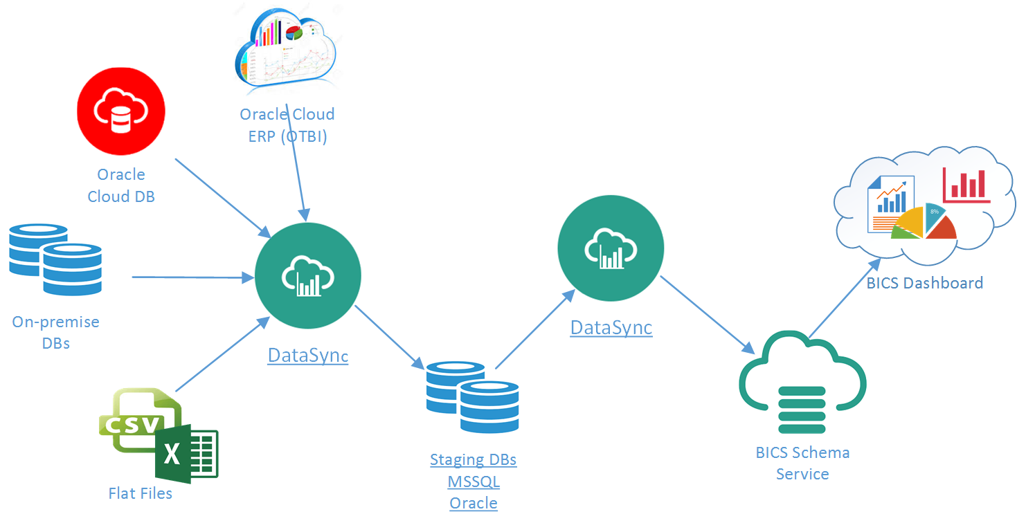 How to use Data Sync (BICS) for Full Blown ETL Service | Data ...