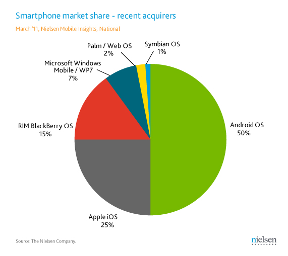 Android leads the market for those who recently purchased a phone