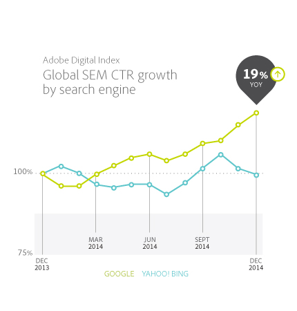 Global growth by search engine