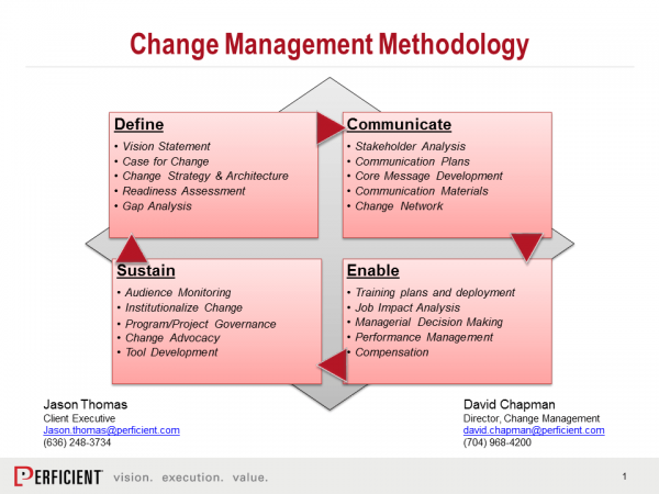 change management learning organization Learning is change change is learning® those who learn and adapt faster have a competitive advantage organizations with a structured change management process and an organizational change management competency have the.