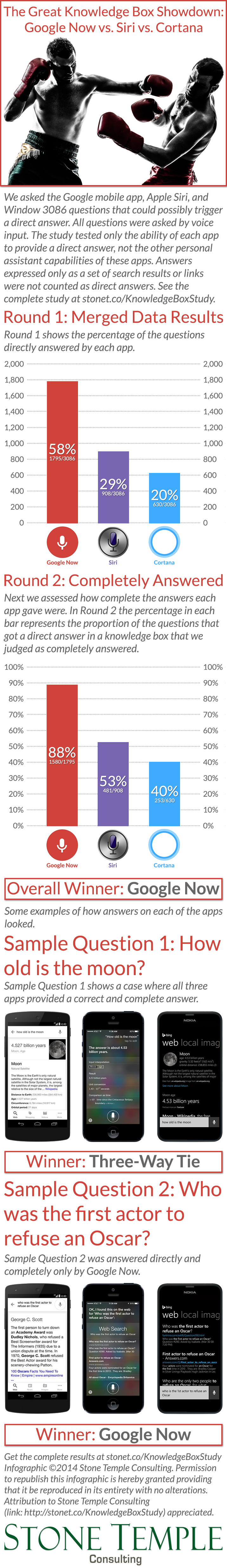 Voice App Answers Study: Google vs Siri vs Cortana (Infographic