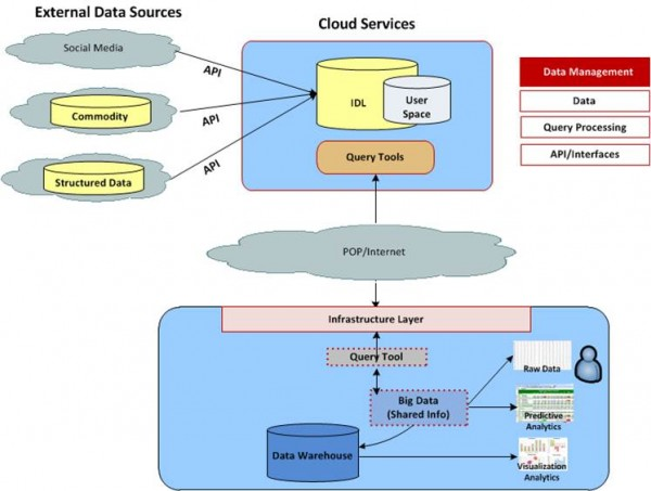 making big data architecture decisions financial services : big data architecture diagram - findchart.co