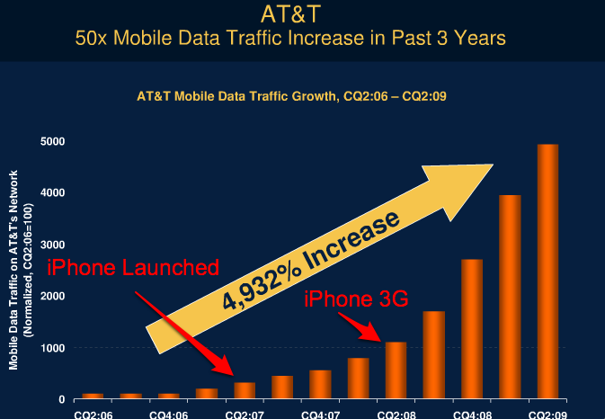 AT&T Network Usage Growth