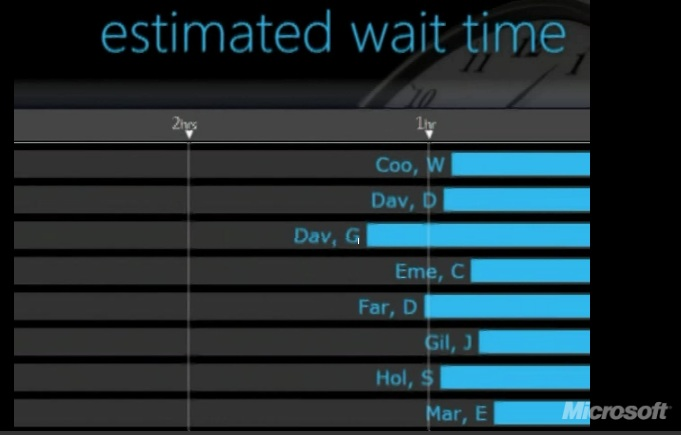 Wait time screen shot