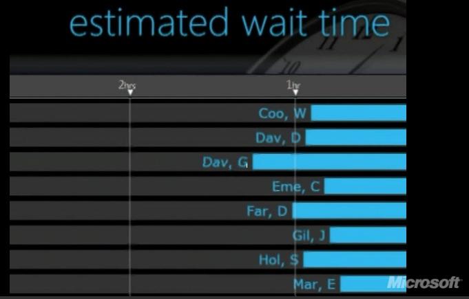 Washington Hospital Emergency Room Wait Time