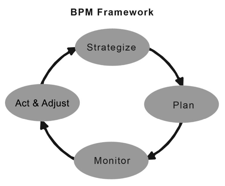 CustomerCentricBPM.pdf
