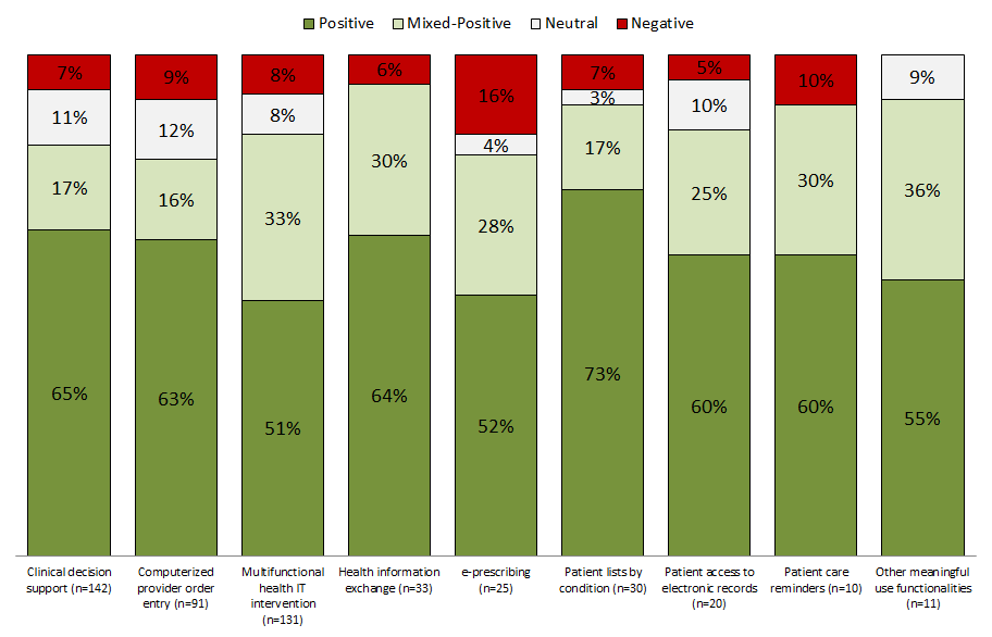 """Figure 2: Updated Systematic Review of Effects of Meaningful Use Functionalities on Quality, Safety and Efficiency, By Study Outcome Result (% of Studies) Health IT evaluation studies, 2007-2013 (n=493). Number of studies by meaningful use functionality in parentheses. Positive defined as health IT improved key aspects of care but none worse off; Mixed-positive defined as positive effects of health IT outweighed the negative effects; Neutral defined as health IT not associated with change in outcome; Negative defined as negative effects of health IT on outcome.  Citation: Jones SS, Rudin RS, Perry T, Shekelle PG. """"Health Information Technology: An Updated Systematic Review with a Focus on Meaningful Use,"""" Ann Int Med 2014;160:48-54."""