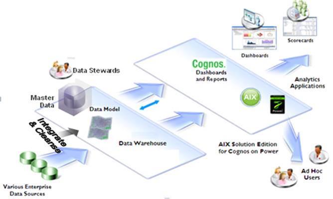 information integration and master data hub solution ibm. Black Bedroom Furniture Sets. Home Design Ideas