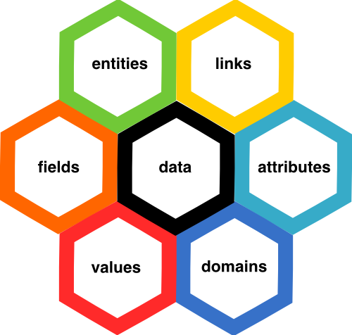 5 key roles of Data Architect in Information Management | Integrate