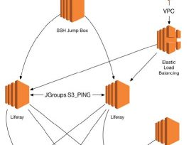 Liferay Reference Architecture on AWS