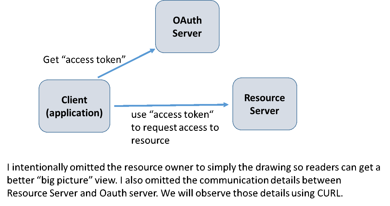 Oauth dance with mule external provider integrate oauth2 nvjuhfo Choice Image