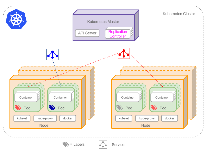 Kubernetes cluster with concepts illustrated