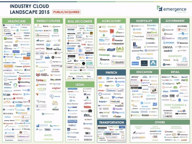the industry cloud landscape infographic that caught my attention life scie. Black Bedroom Furniture Sets. Home Design Ideas