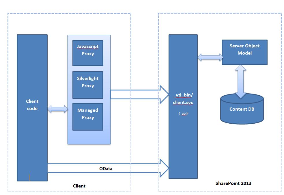 Capture_ClientModel_Architecture