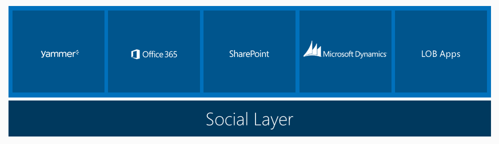 The social layer for the enterprise - Broken and Unfixable!