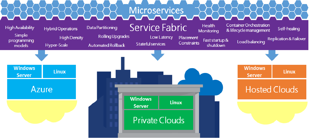 introduction to microservices using azure service fabric