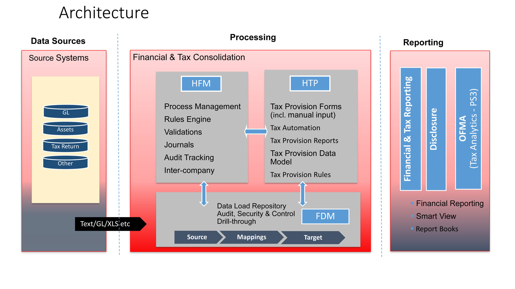 Hyperion corporate tax provision product overview key for Architecture oracle