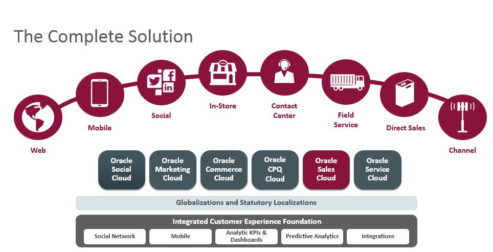Oracle Sales Cloud | Oracle